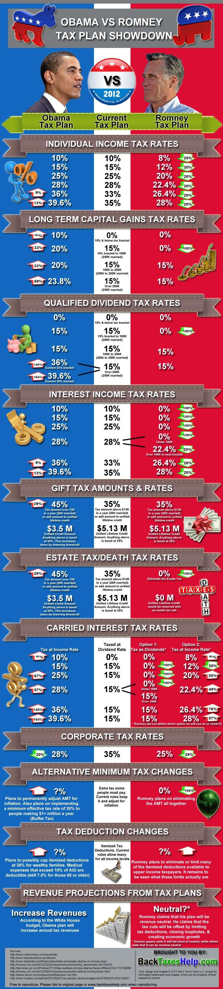 Obama vs. Romney Tax Plan Showdown