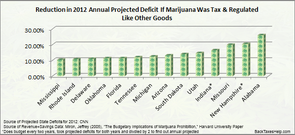 state tax reduction marijuana legalization