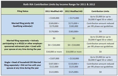 roth ira table