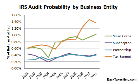 federal audit probability by business type 2001-2011