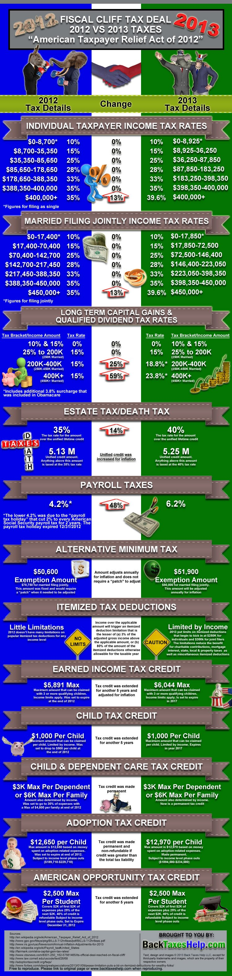 american taxpayer relief act of 2012 infographic