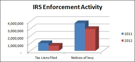 tax lien and levy enforcement 2011 vs 2012