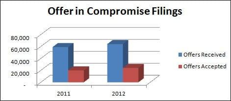 OIC filings change 2011 to 2012