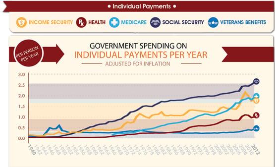 individual payments per year
