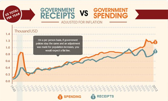 government historical spending and receipts